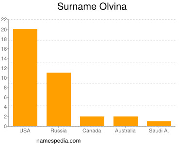 Surname Olvina