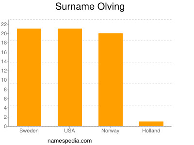 Surname Olving