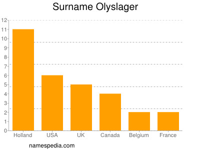 Surname Olyslager