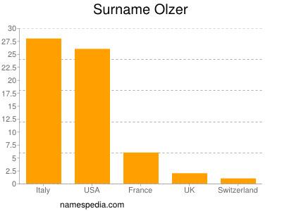 Surname Olzer