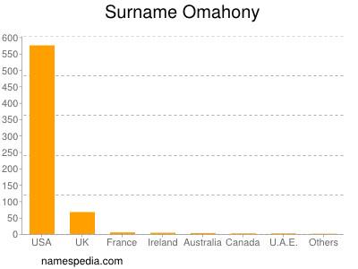Surname Omahony