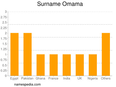 Surname Omama