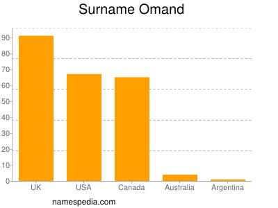 Surname Omand