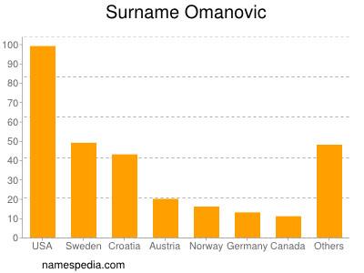 Surname Omanovic
