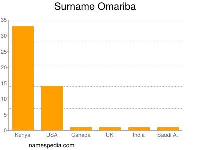 Surname Omariba