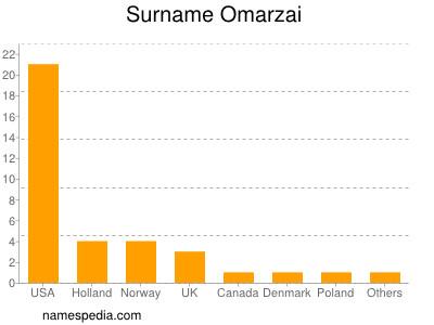 Surname Omarzai