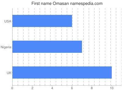 Given name Omasan
