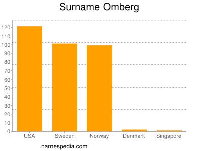 Surname Omberg