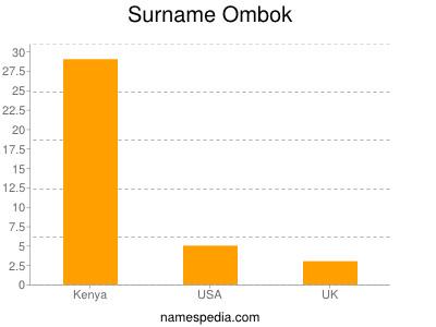 Surname Ombok