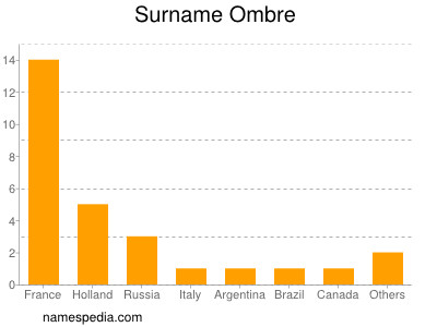 Surname Ombre
