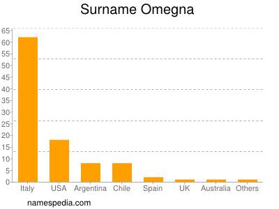 Surname Omegna