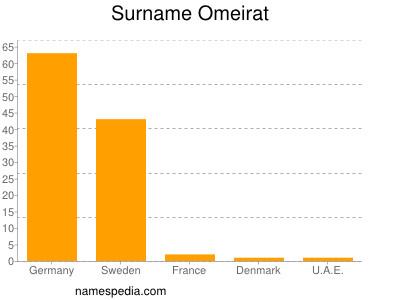 Surname Omeirat
