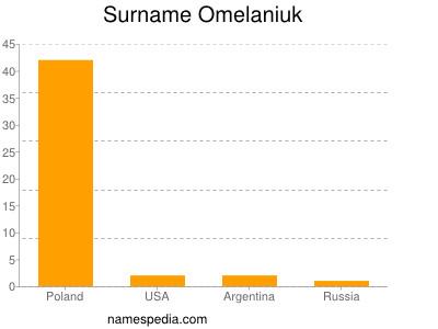 Surname Omelaniuk