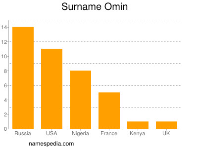 Surname Omin