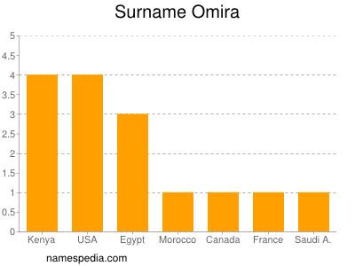 Surname Omira
