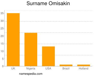 Surname Omisakin