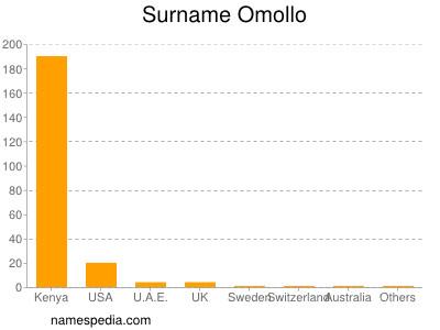 Surname Omollo