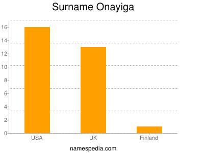 Surname Onayiga