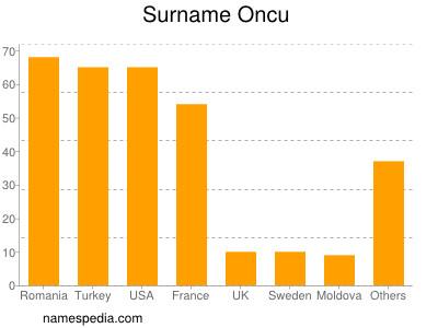 Surname Oncu