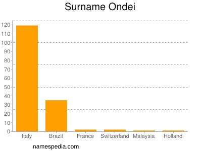 Surname Ondei