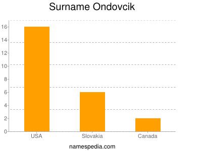 Surname Ondovcik