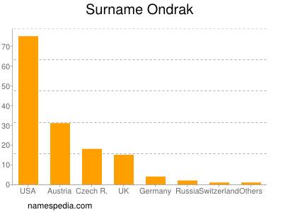 Surname Ondrak