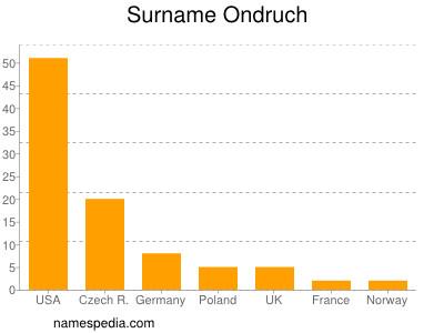 Surname Ondruch