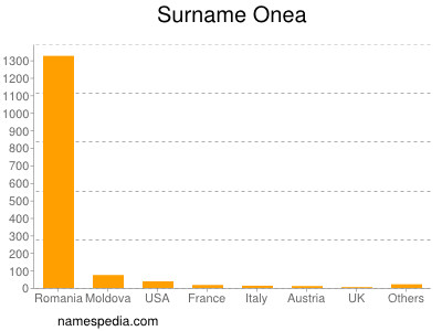 Surname Onea