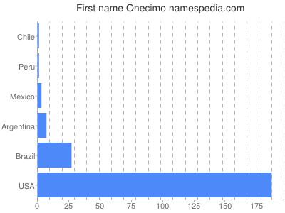 Given name Onecimo