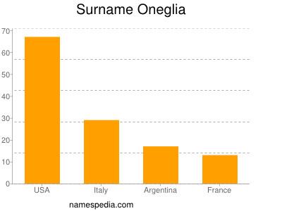 Surname Oneglia