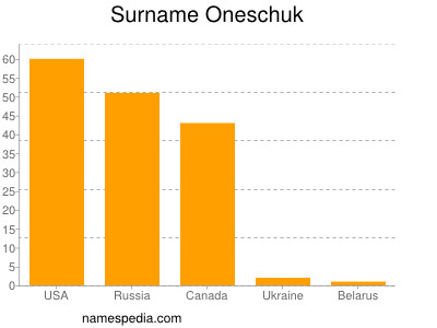 Surname Oneschuk