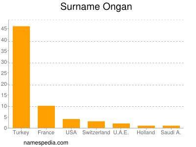 Surname Ongan