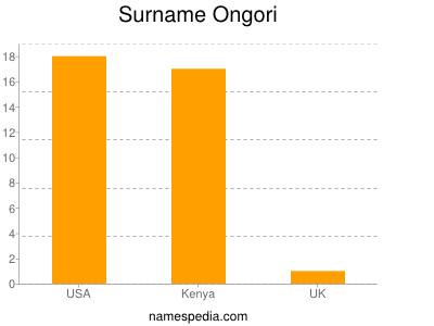 Surname Ongori