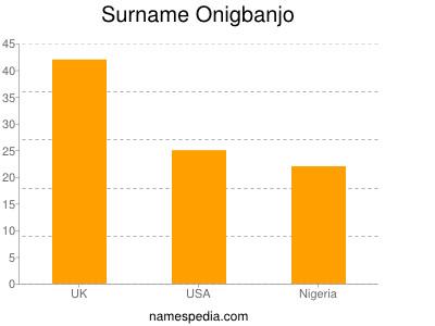 Surname Onigbanjo