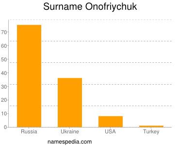 Surname Onofriychuk