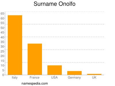 Surname Onolfo