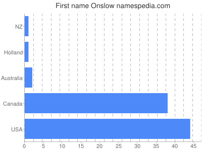 Given name Onslow