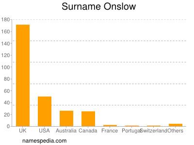 Surname Onslow