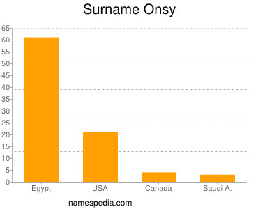 Surname Onsy
