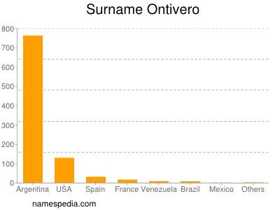 Surname Ontivero