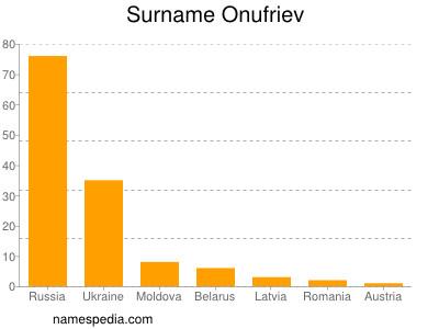 Surname Onufriev