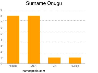 Surname Onugu
