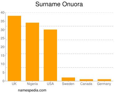 Surname Onuora