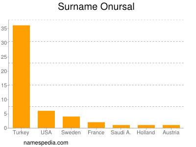 Surname Onursal