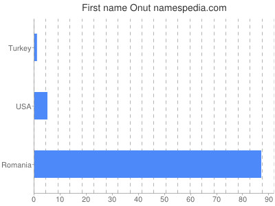 Given name Onut