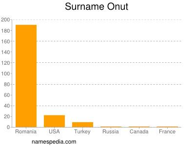 Surname Onut
