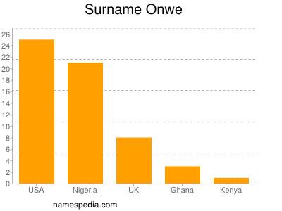 Surname Onwe