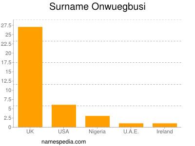 Surname Onwuegbusi