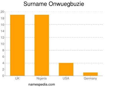 Surname Onwuegbuzie