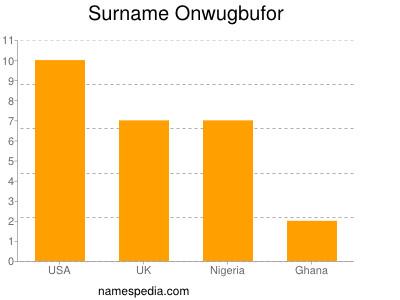 Surname Onwugbufor
